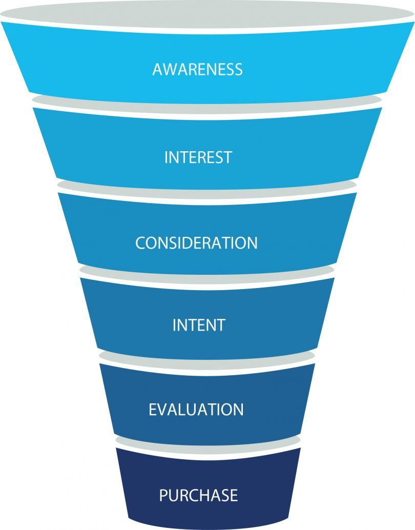 Image result for business funnel