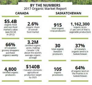 By the Numbers - Organic Farming in Canada